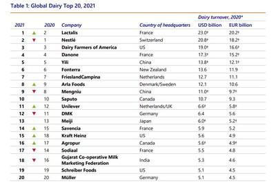 Yili Group se mantiene entre los cinco mejores en el informe Global Dairy Top20 2021 de Rabobank (PRNewsfoto/Yili Group)